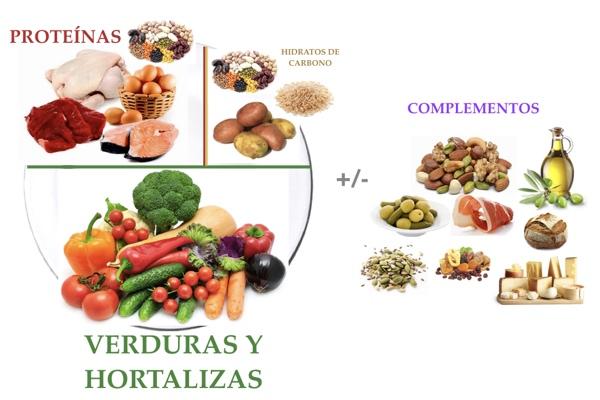 Componer plato saludable
