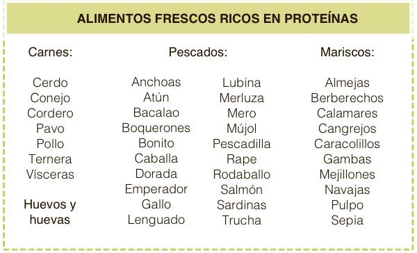 Proteínas animales